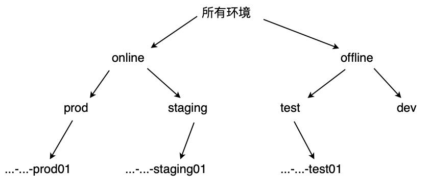图6 环境泛化层次结构