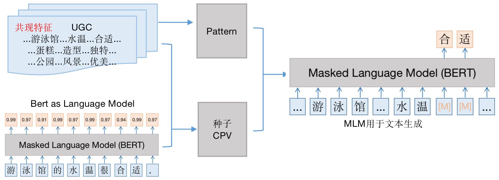 图14 概念属性关系生成模型