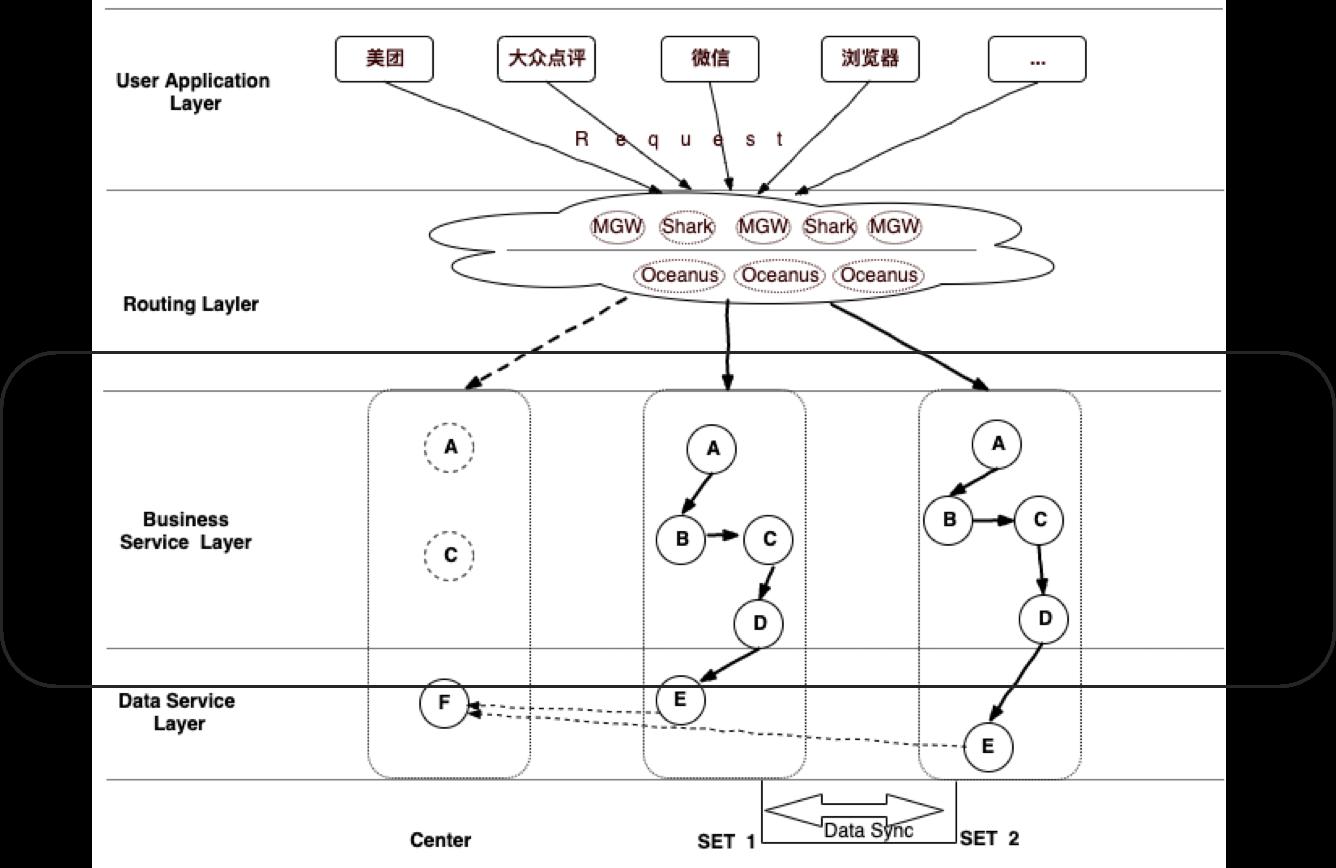 图13 命名服务对单元化的支持