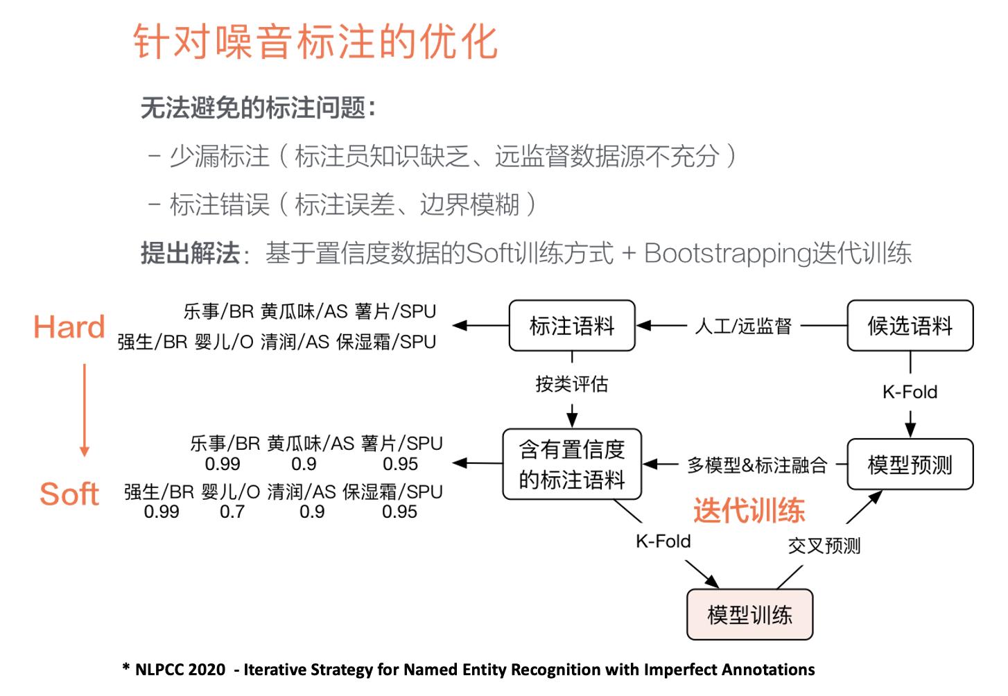 图11 基于噪音标注的NER优化