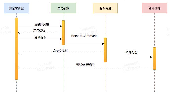 Java 动态调试技术原理及实践插图5