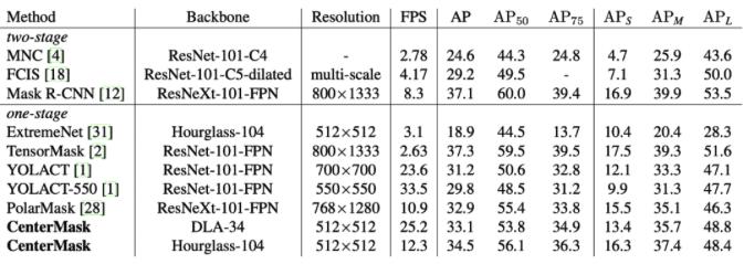 图5. CenterMask与其他方法在COCO test-dev数据集上的对比