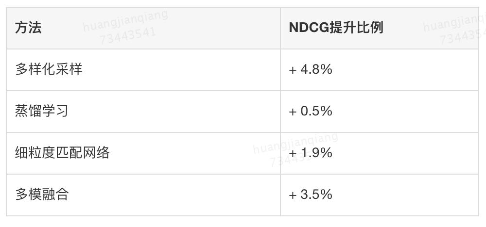 表4 不同方法的NDCG提升