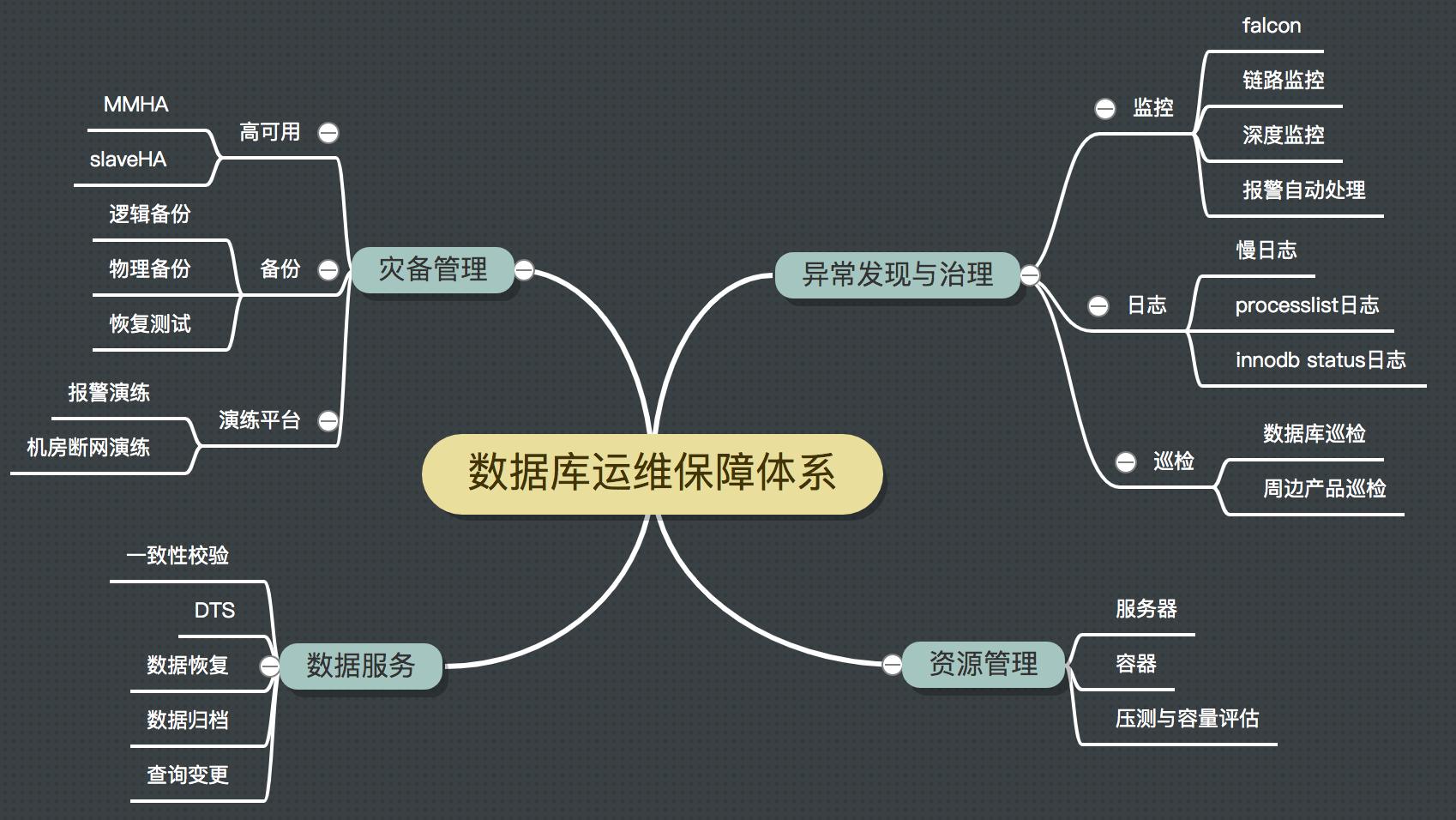图1 数据库运维保障核心功能组件
