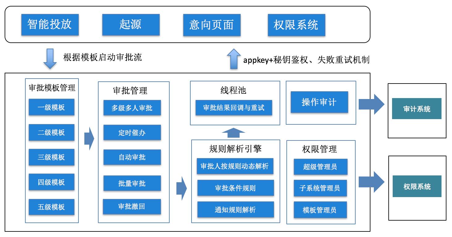 图10 审批系统架构