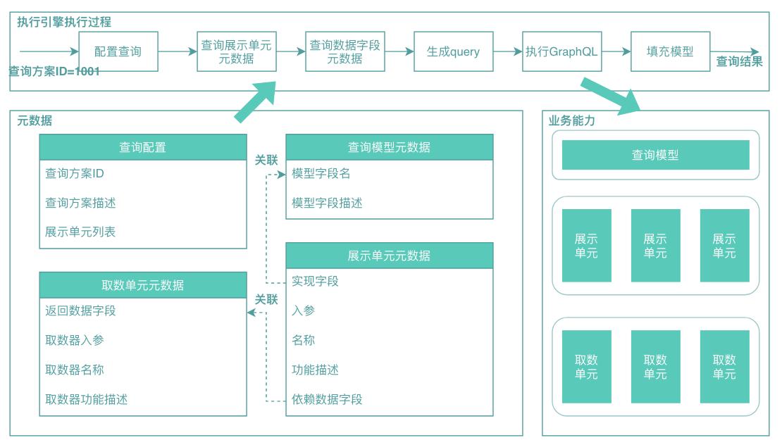 图9 元数据驱动架构