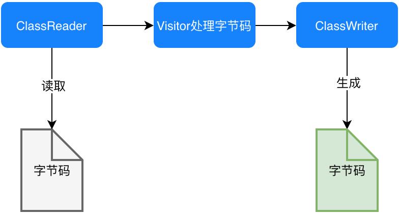 图17 ASM修改字节码