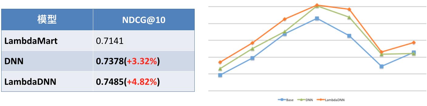 图13 LambdaDNN离线NDCG指标与线上PvCtr效果对比