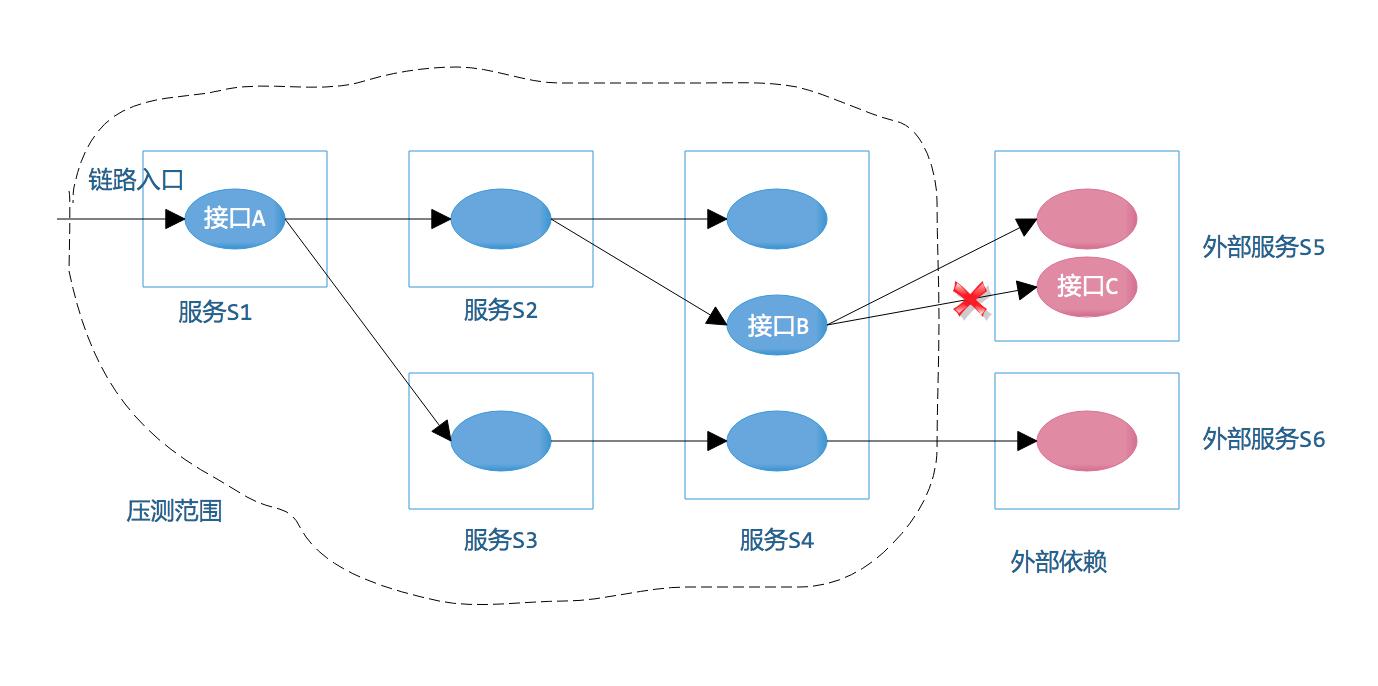 图4 链路治理示意图