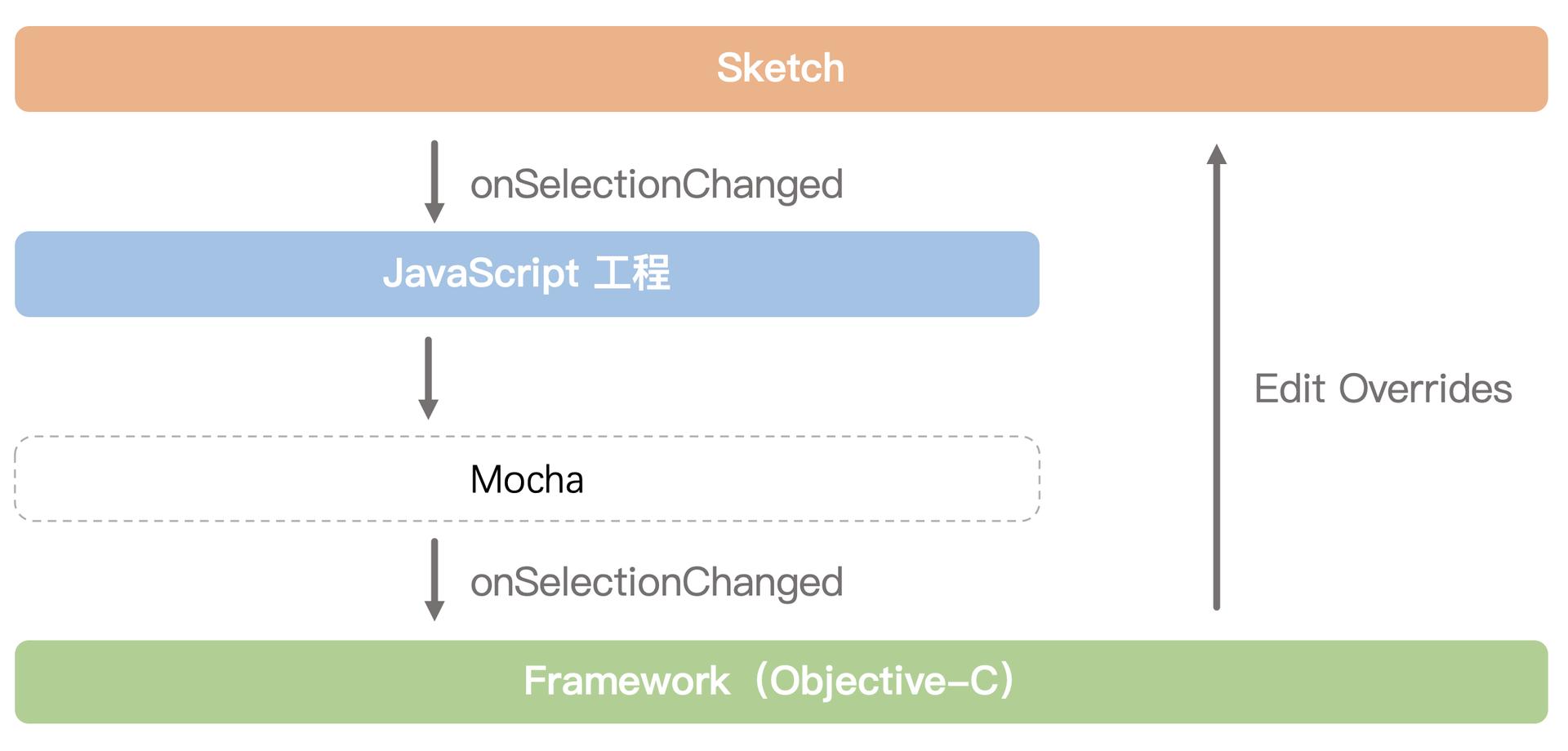 Sketch与插件Framework通信原理