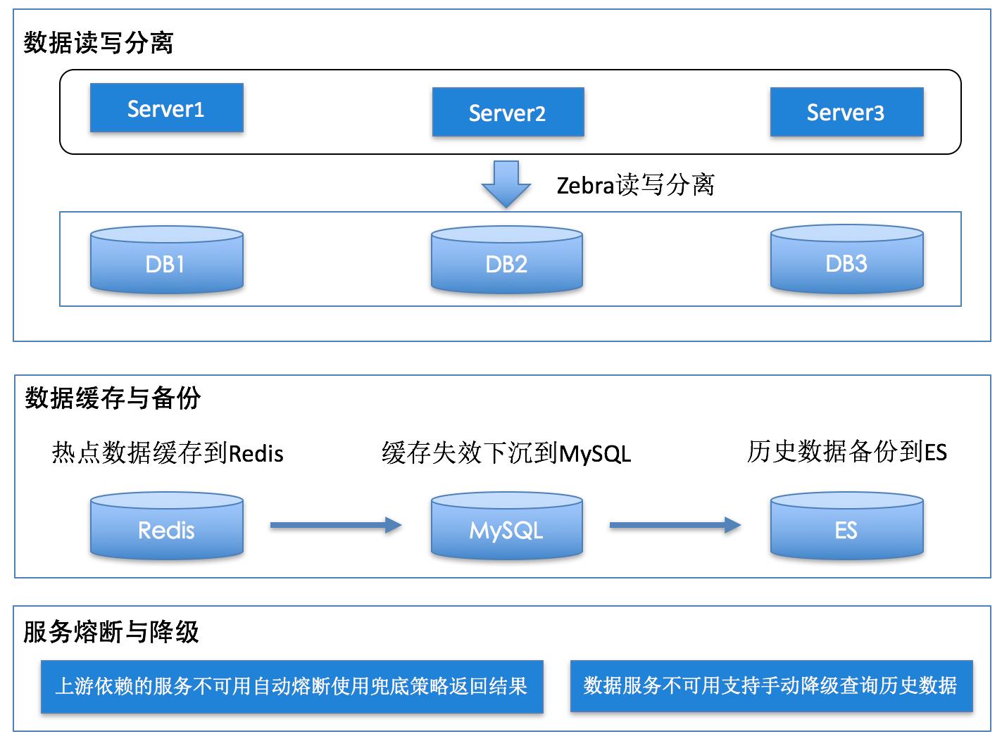 图15 数据读写分离、缓存、备份以及服务熔断降级