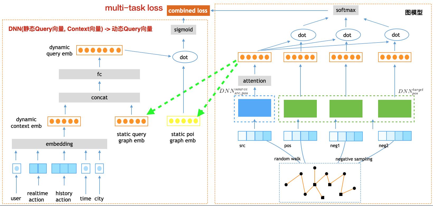 图10 基于图表示学习的触发网络
