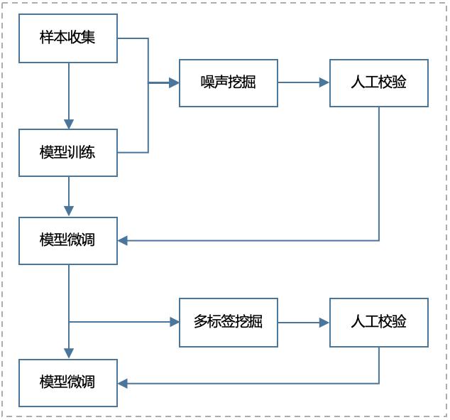图6 图像模型迭代流程