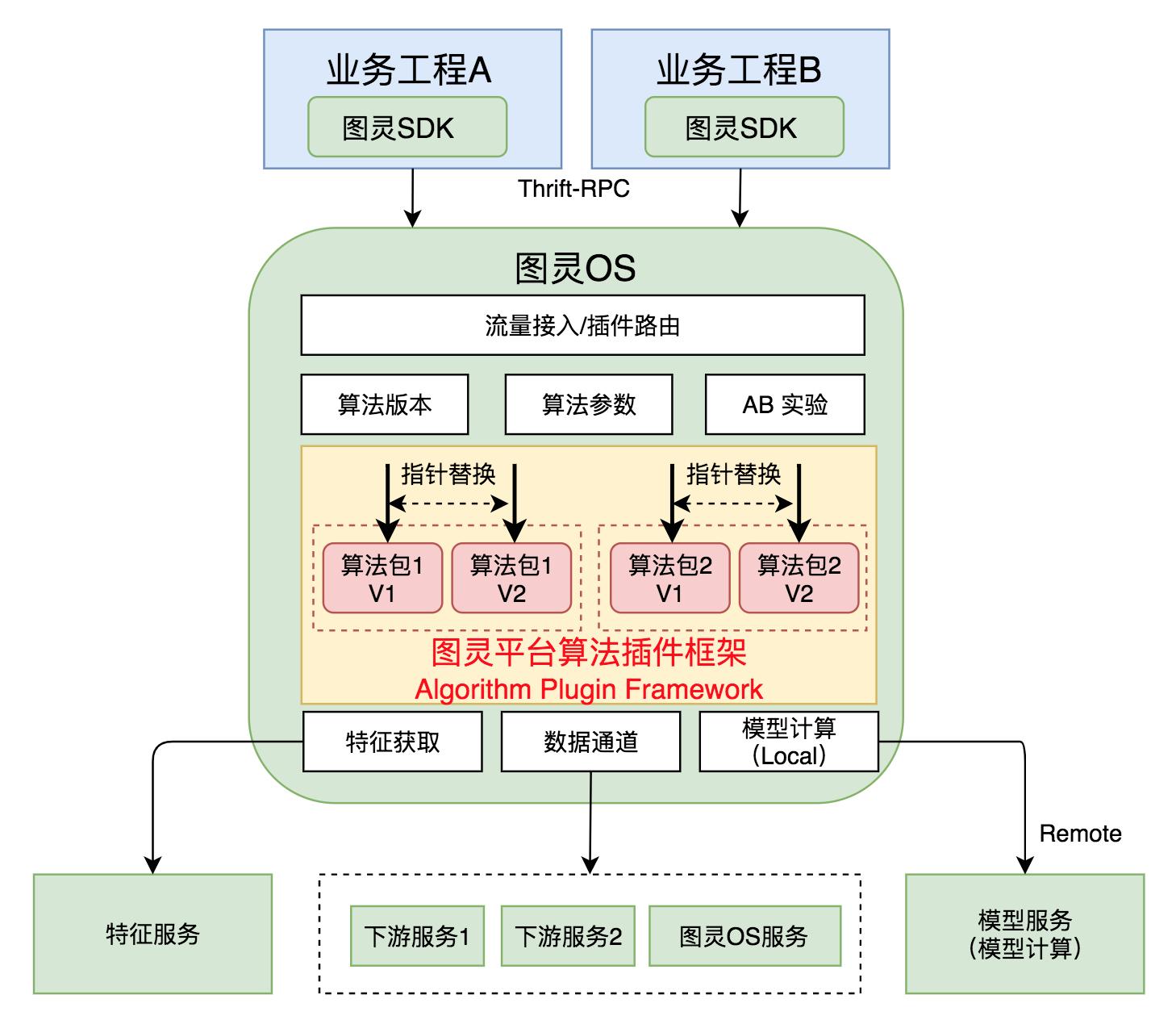 图7 图灵OS容器化-算法插件化示意图