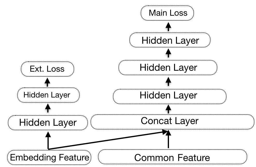 图7 Multi-Task加速Embedding特征收敛
