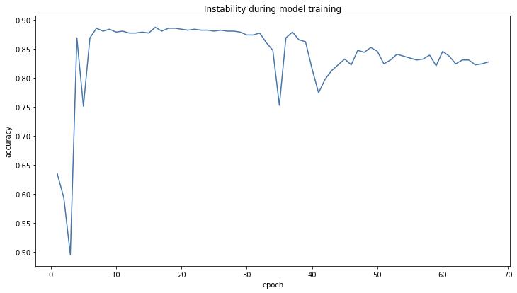 图3 模型在训练过程中的不稳定性