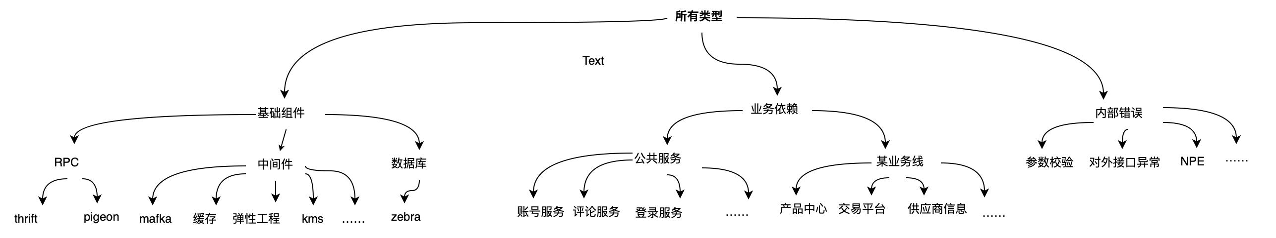 图7 错误来源泛化层次结构