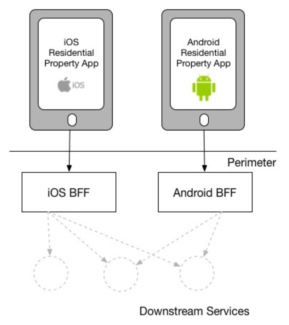 图1 BFF示意图