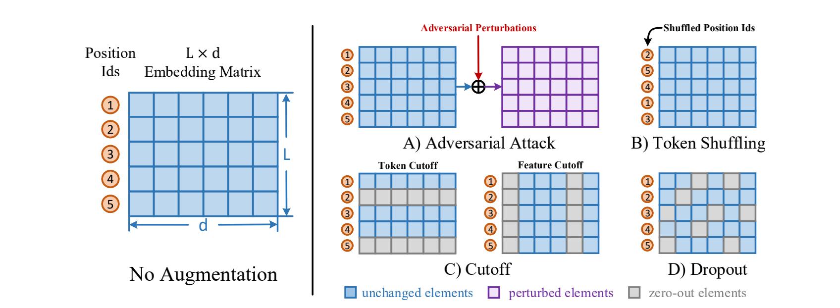图4 四种高效的数据增强方法:Adversarial Attack、Token Shuffling、Cutoff、Dropout,均作用于Embedding层