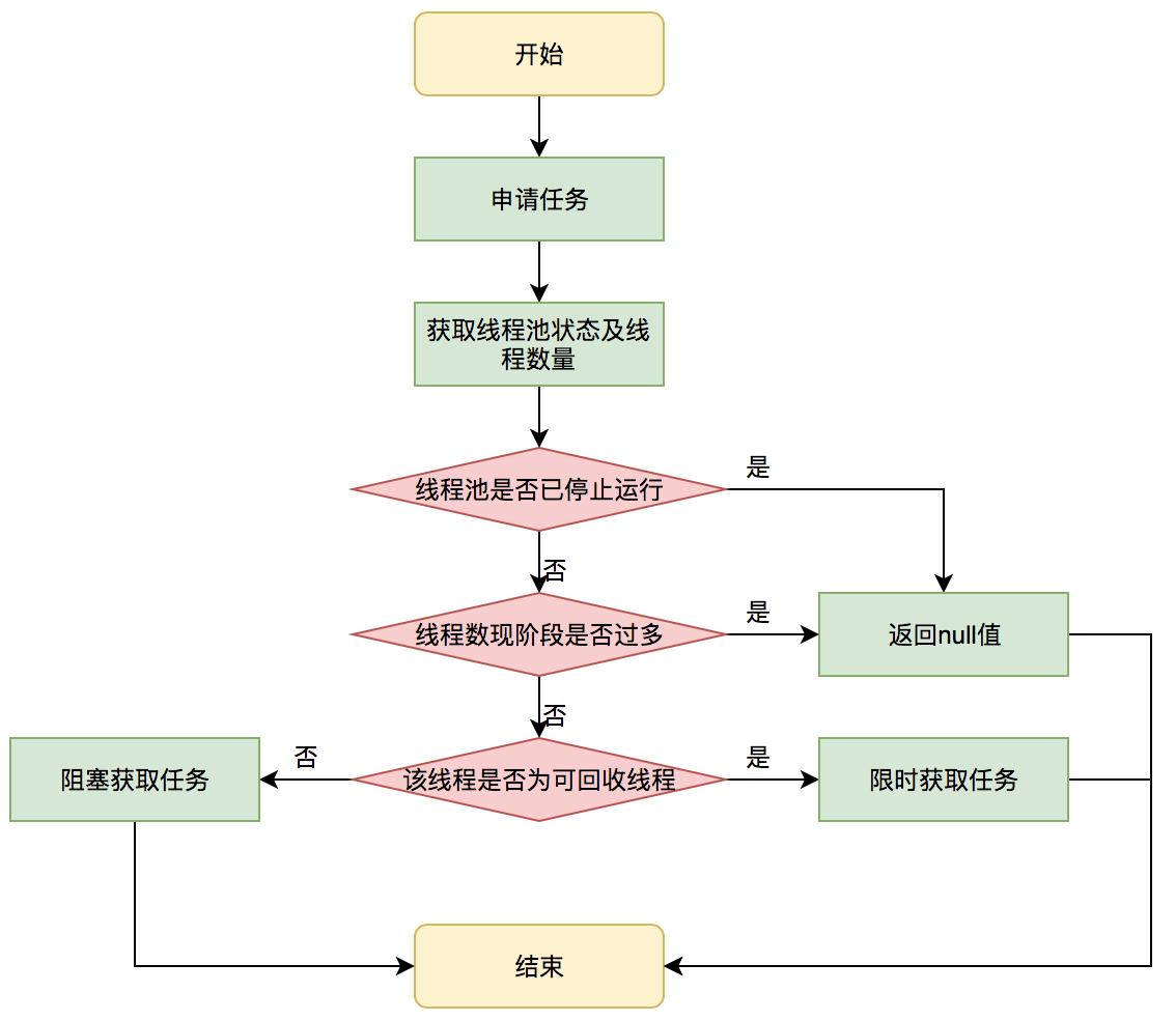 图6 获取任务流程图