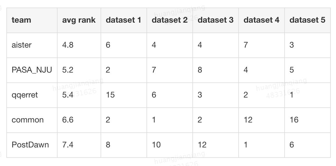 表3 Top 5参赛队伍在最后5个数据集上所有图数据集的平均排行及在每个图数据集的单独排行