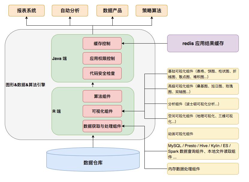 图2 R 服务化框架