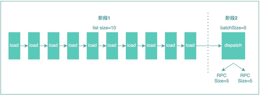 图20 DataLoader基本原理