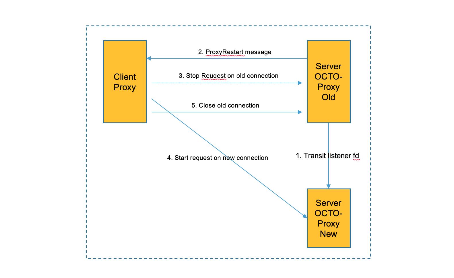 图7 服务端反向主动通知客户端重连