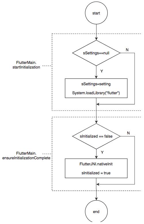 图15 Android侧Flutter引擎初始化流程图