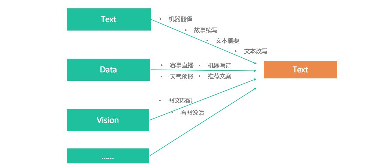 图3 从输入端划分文本生成的领域应用
