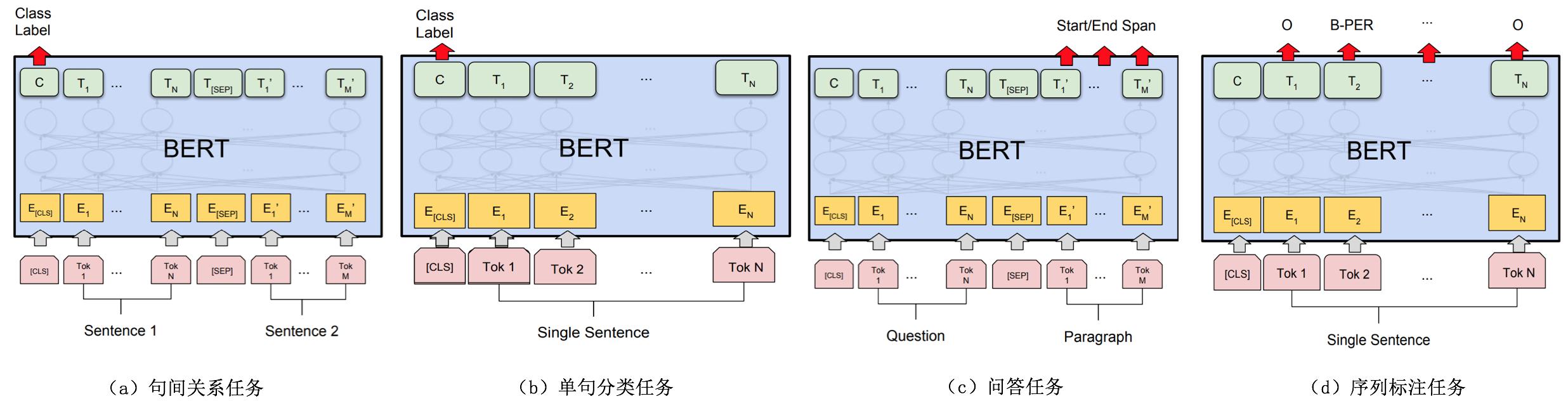图8 BERT微调支持的任务类型