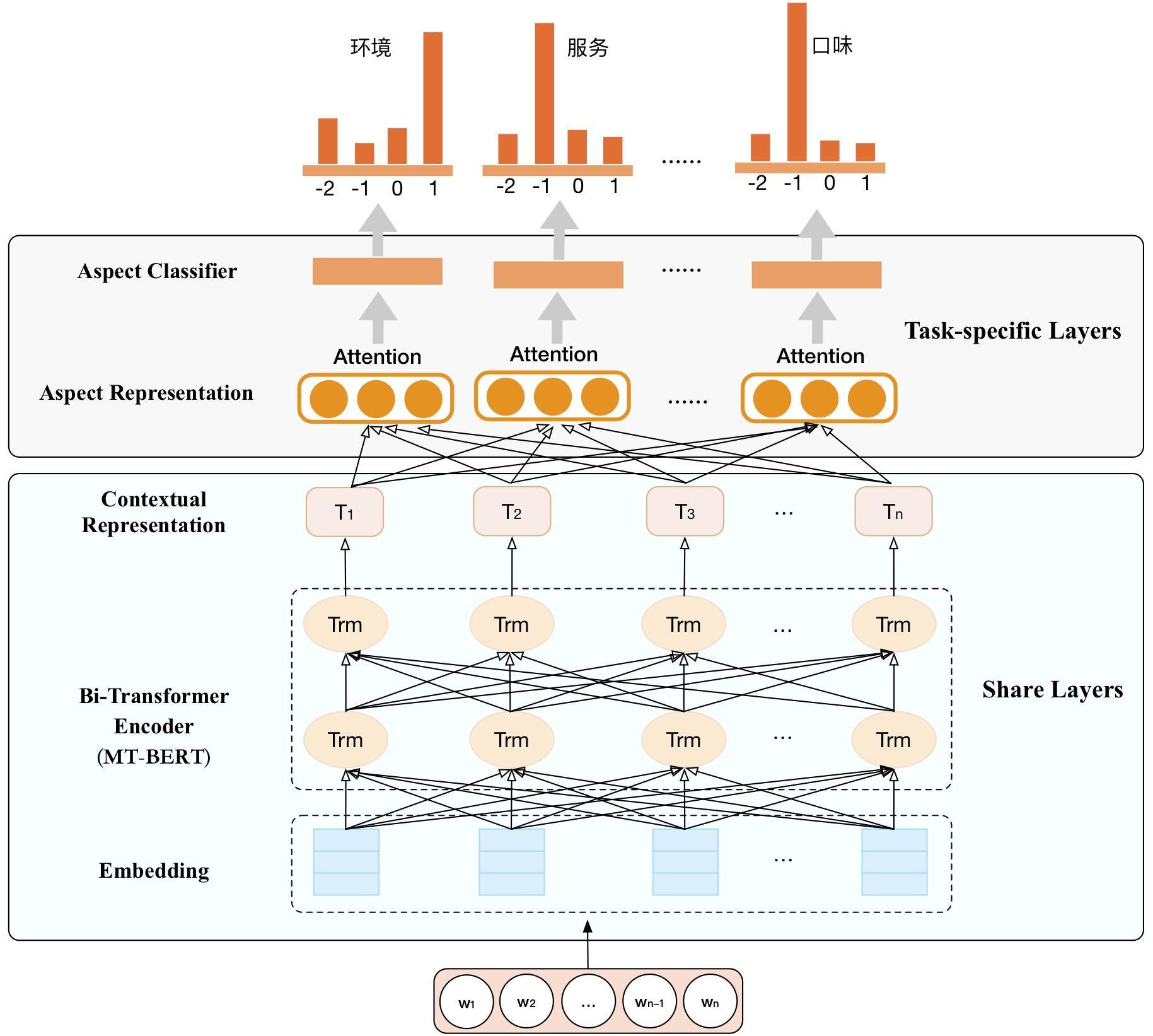 图9 基于MT-BERT的多任务细粒度情感分析模型架构