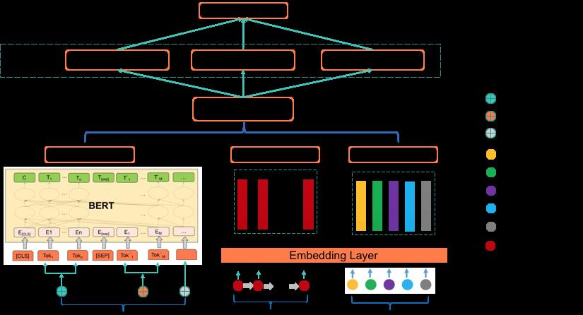 图7 联合训练模型结构