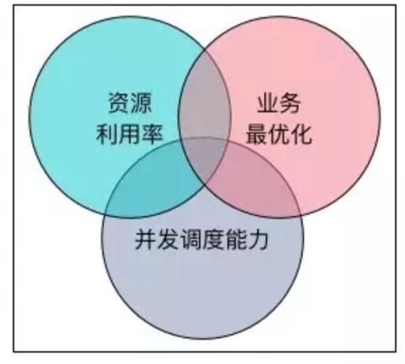 调度系统核心指标