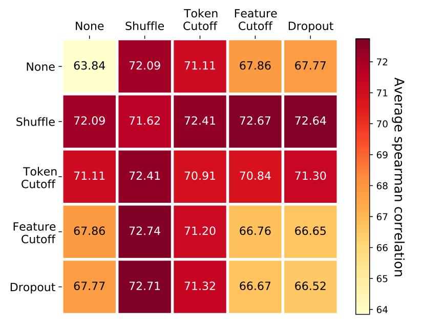 图7 不同数据增强组合方法的性能