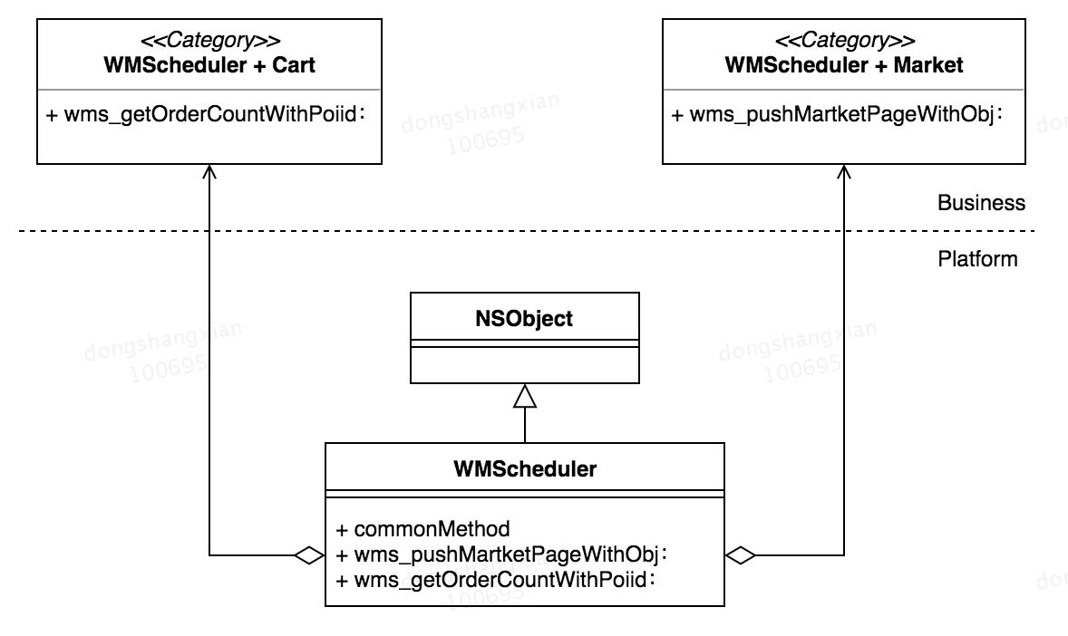 图4-1 CategoryCover 的 UML 图