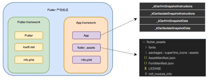 图1 Flutter iOS 产物组成示意图
