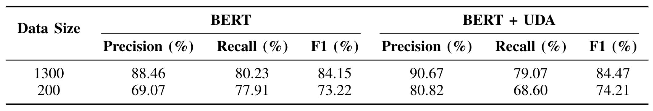 表1 使用UDA在不同训练数据量下的提升效果