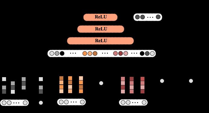 图3 Deep&Wide模型结构图