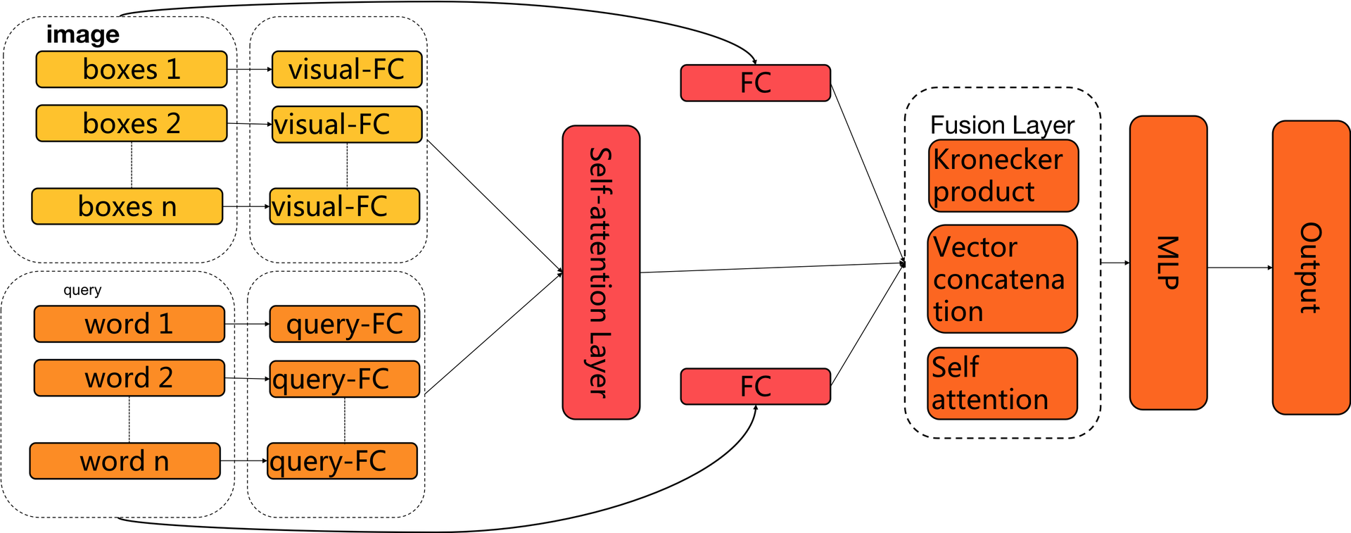 图6 细粒度匹配网络