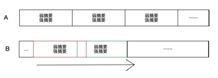rsync差异检测示意图
