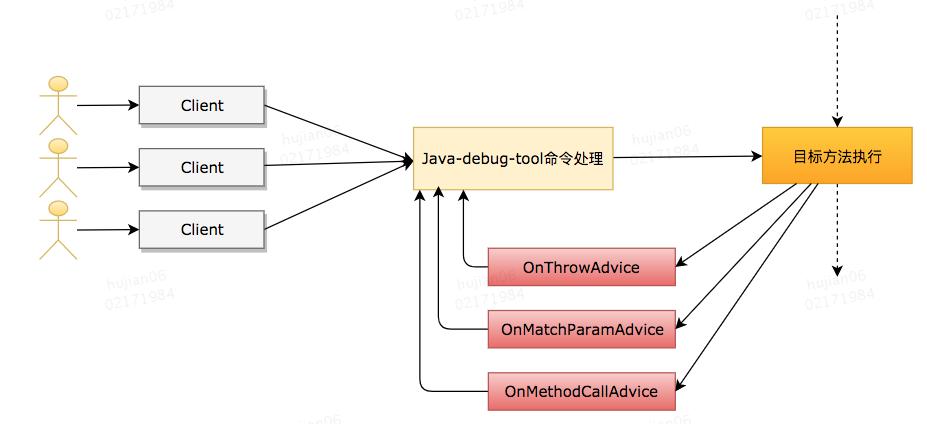 Java 动态调试技术原理及实践插图4