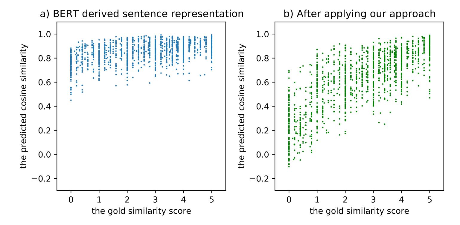 图1 左:BERT表示空间的坍缩问题(横坐标是人工标注的相似度分数,纵坐标是模型预测的余弦相似度);右:经过我们的方法Fine-tune之后