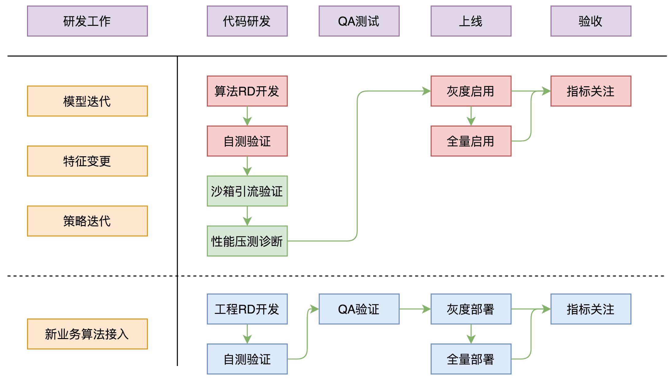 图13 图灵算法研发流程