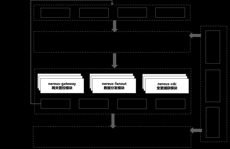 图4 MNS 2.0整体架构