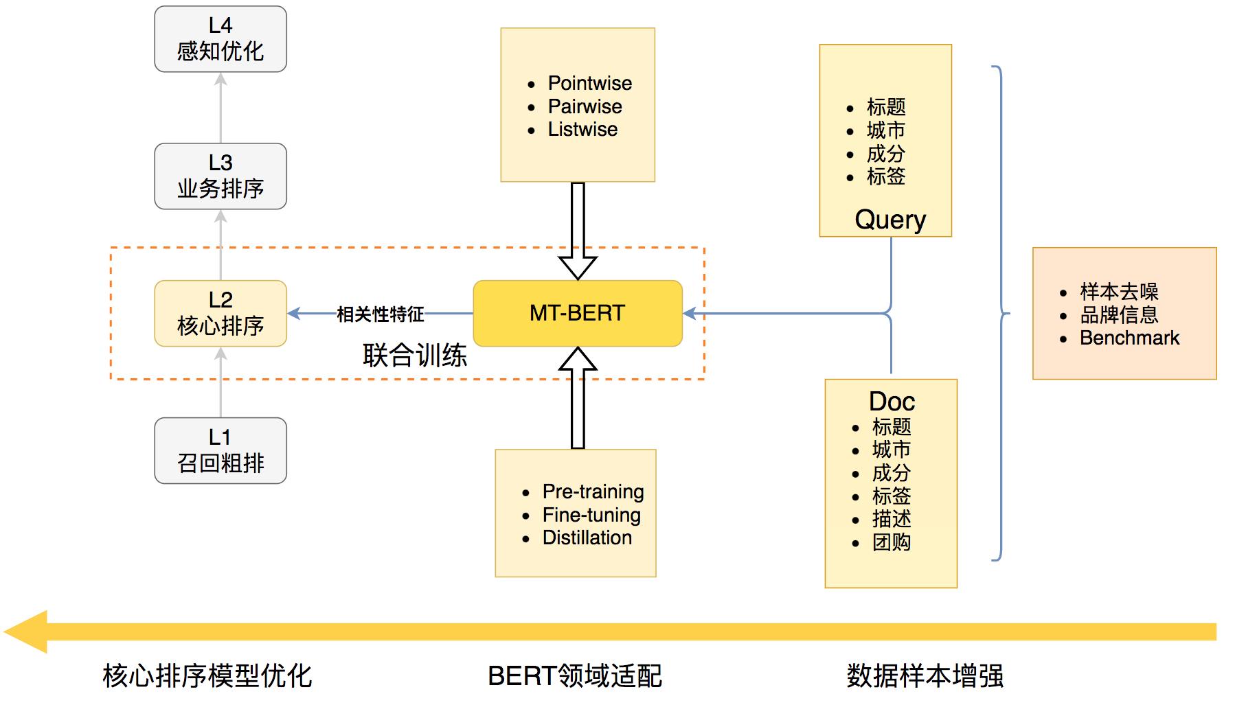 图2 美团搜索核心排序相关性优化技术架构图