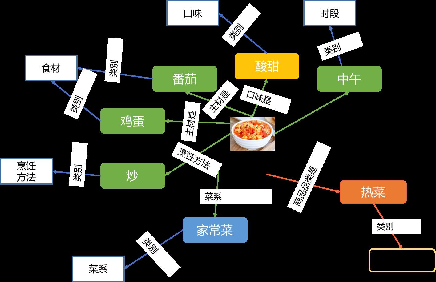 图3 外卖美食知识图谱