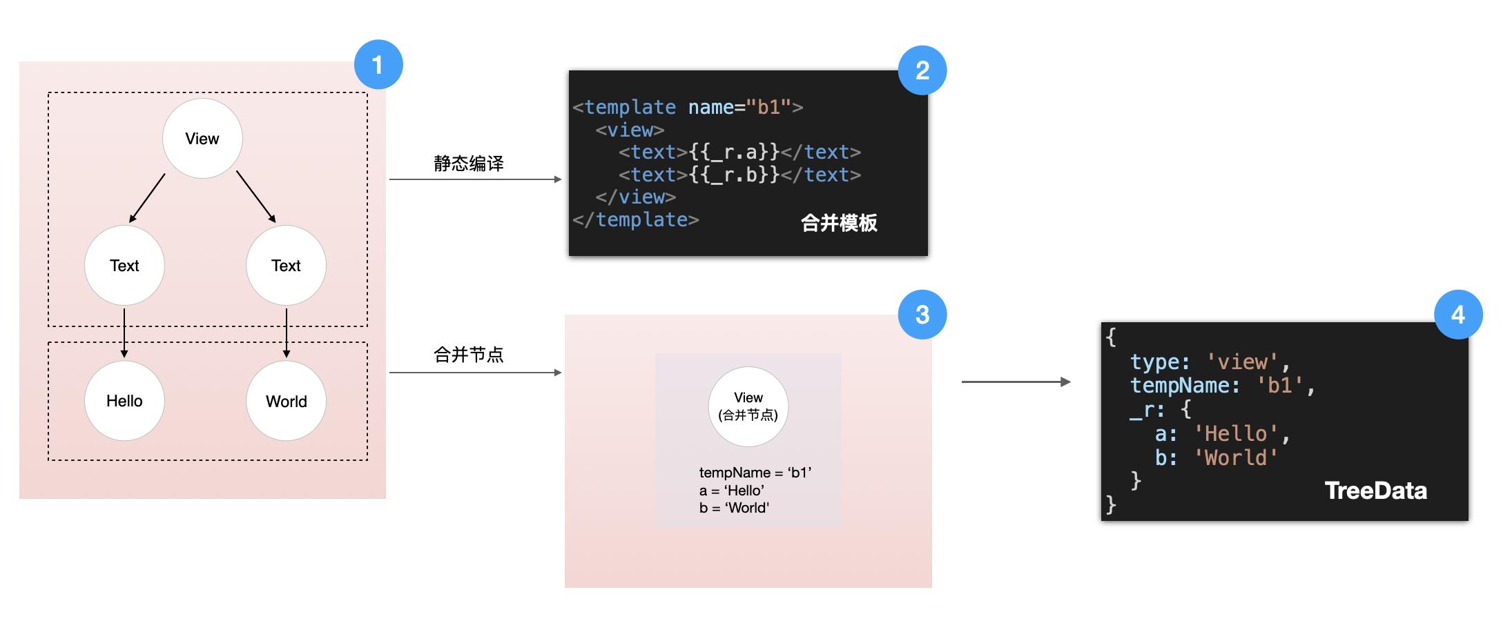 图4 静态编译合并树节点原理图-1