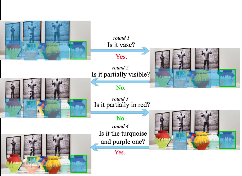 图1 目标导向的视觉对话