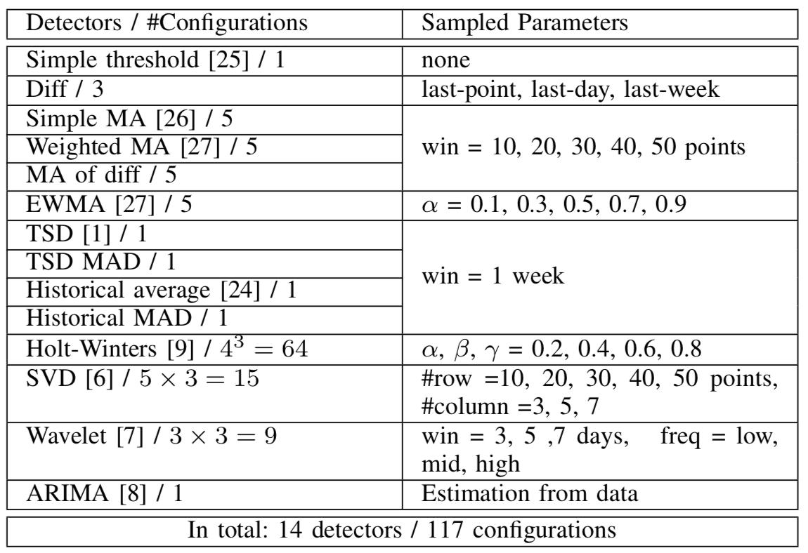 图11 论文Opprentice特征提取器